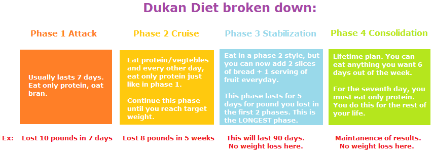 dukan diet 4 phases explained