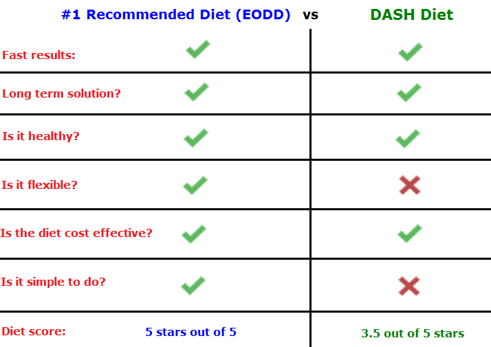 The Dash Diet: Does it Work For Weight Loss Too? | How to Lose Weight ...