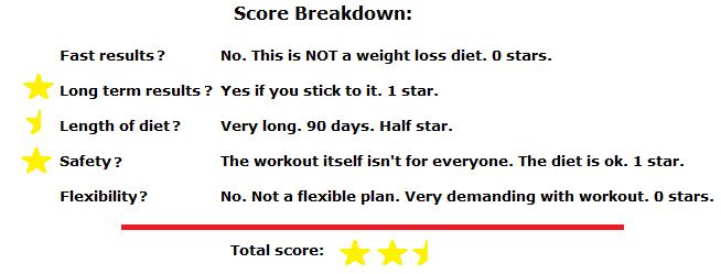 p90x diet score