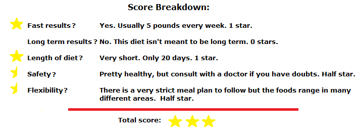 super shred diet score