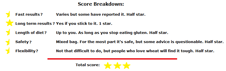 wheat belly review score