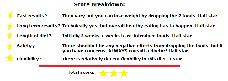 Virgin diet score