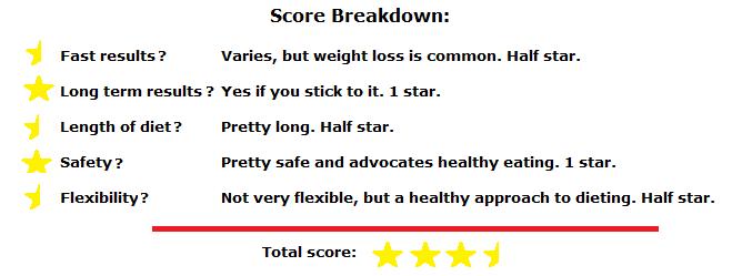 gluten free diet score