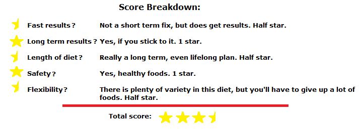 mediterranean diet score