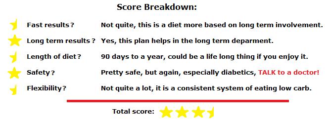 golodietbreakdown
